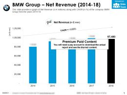 BMW Group Net Revenue 2014-18