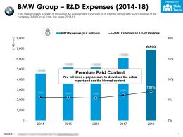 BMW Group R And D Expenses 2014-18