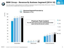 BMW Group Revenue By Business Segment 2014-18