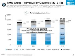 BMW Group Revenue By Countries 2015-18