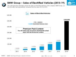 BMW Group Sales Of Electrified Vehicles 2013-19