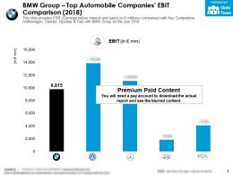 BMW Group Top Automobile Companies EBIT Comparison 2018