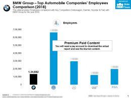 BMW Group Top Automobile Companies Employees Comparison 2018