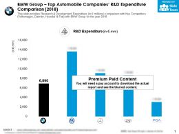 BMW Group Top Automobile Companies R And D Expenditure Comparison 2018