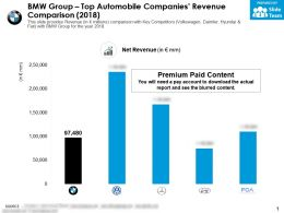 BMW Group Top Automobile Companies Revenue Comparison 2018