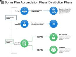Bonus Plan Accumulation Phase Distribution Phase
