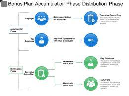 Bonus Plan Accumulation Phase Distribution Phase