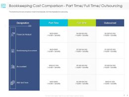 Bookkeeping Cost Comparison Part Time Full Time Outsourcing Financial Ppt Powerpoint Presentation