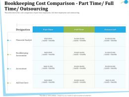 Bookkeeping Cost Comparison Part Time Full Time Outsourcing Here Ppt Powerpoint Clipart