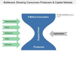 Bottleneck Showing Consumers Producers And Capital Markets