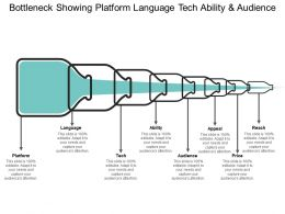 Bottleneck Showing Platform Language Tech Ability And Audience