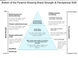 Bottom Of The Pyramid Showing Brand Strength And Perceptional Shift