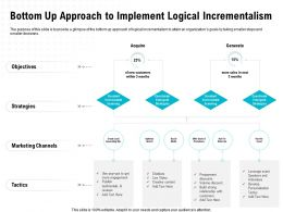 Bottom Up Approach To Implement Logical Incrementalism M1656 Ppt Powerpoint Presentation Infographic Template
