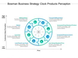 Bowman Business Strategy Clock Products Perception