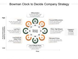 Bowman Clock To Decide Company Strategy