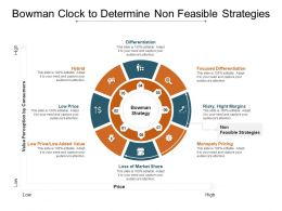 Bowman Clock To Determine Non Feasible Strategies