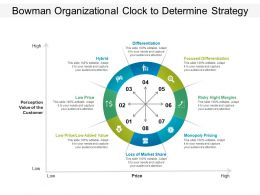 Bowman Organizational Clock To Determine Strategy