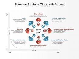 Bowman Strategy Clock With Arrows