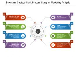 Bowmans Strategy Clock Process Using For Marketing Analysis