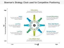 Bowmans Strategy Clock Used For Competitive Positioning