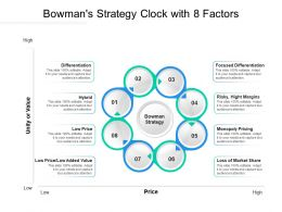 Bowmans Strategy Clock With 8 Factors
