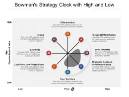 Bowmans Strategy Clock With High And Low