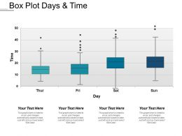 Box Plot Days And Time
