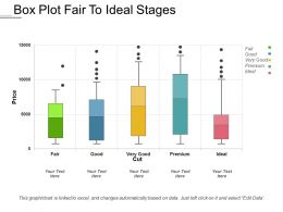 Box Plot Fair To Ideal Stages