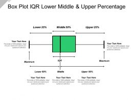 Box Plot Iqr Lower Middle And Upper Percentage