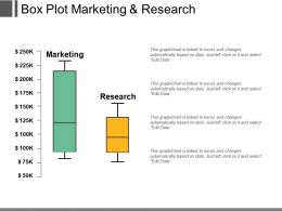 Box Plot Marketing And Research