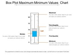 Box Plot Maximum Minimum Values Chart
