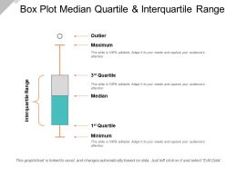 Box Plot Median Quartile And Interquartile Range