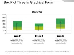 Box Plot Three In Graphical Form