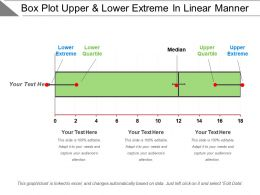 Box Plot Upper And Lower Extreme In Linear Manner