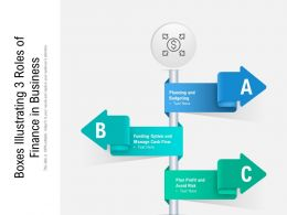 Boxes Illustrating 3 Roles Of Finance In Business