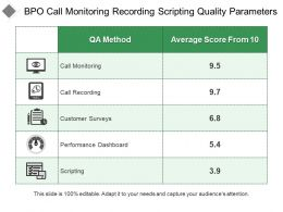 Bpo Call Monitoring Recording Scripting Quality Parameters