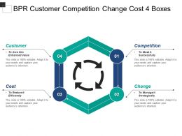 Bpr Customer Competition Change Cost 4 Boxes
