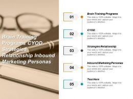 Brain Training Programs Cyod Strategies Relationship Inbound Marketing Personas Cpb