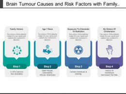 Brain Tumour Causes And Risk Factors With Family History