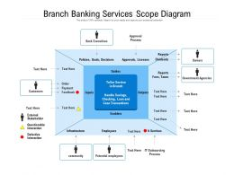 Branch Banking Services Scope Diagram