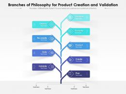 Branches Of Philosophy For Product Creation And Validation