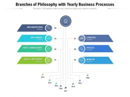 Branches Of Philosophy With Yearly Business Processes