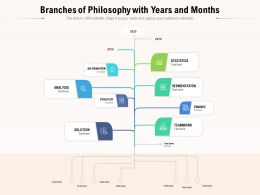 Branches Of Philosophy With Years And Months