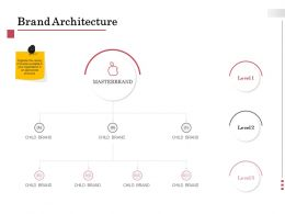 Brand Architecture Level Ppt Powerpoint Presentation Layouts