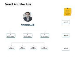 Brand Architecture Masterbrand Ppt Powerpoint Presentation Show