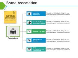 Brand Association Example Ppt Presentation