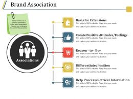 Brand Association Powerpoint Guide