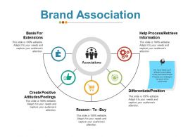 Brand Association Ppt Examples Slides