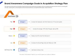 Brand Awareness Campaign Goals In Acquisition Strategy Plan Ppt Show
