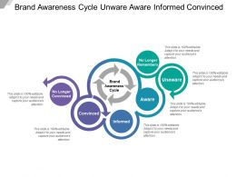 Brand Awareness Cycle Unware Aware Informed Convinced